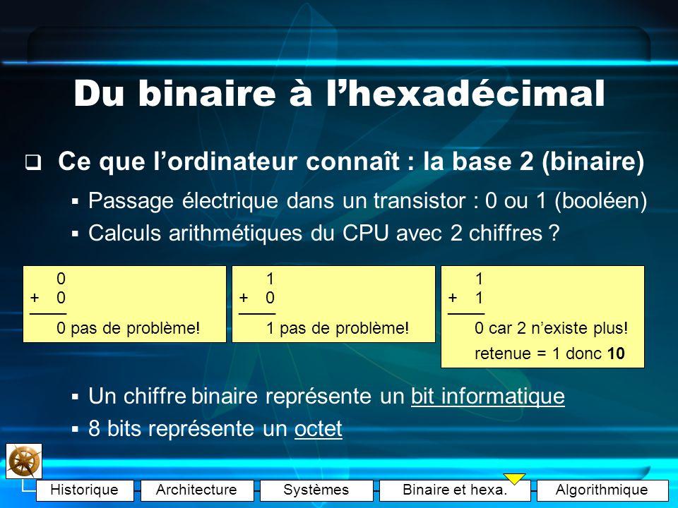 HistoriqueArchitectureSystèmesBinaire et hexa.Algorithmique Du binaire à lhexadécimal Ce quon connaît : la base 10 (décimale) Histoire : nos 10 doigts !.