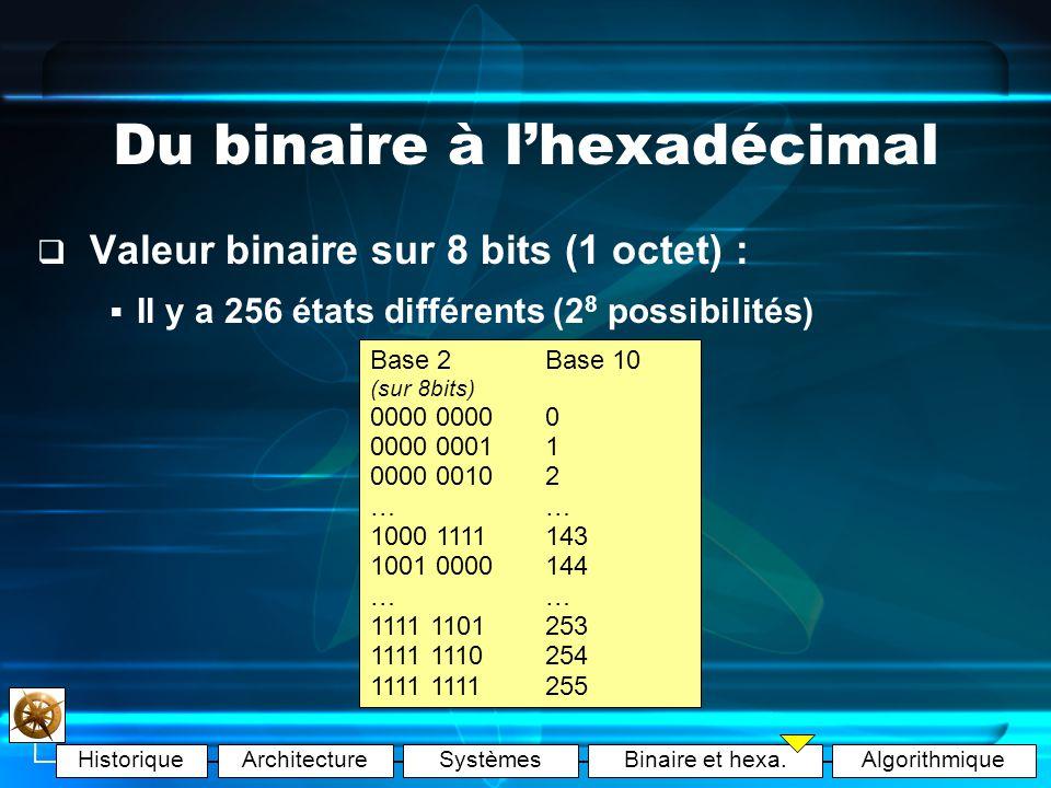 HistoriqueArchitectureSystèmesBinaire et hexa.Algorithmique Du binaire à lhexadécimal Valeur binaire sur 3 bits : Il y a 8 états différents (2 3 possibilités) Base 2 Base 10 (sur 3bits) 0000 0011 0102 0113 1004 1015 1106 1117