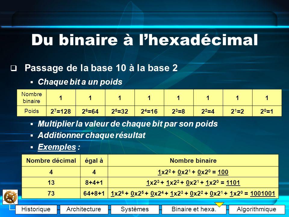 HistoriqueArchitectureSystèmesBinaire et hexa.Algorithmique Du binaire à lhexadécimal Ce qui explique bien des choses … 1 octet = 2 3 bits = 8 bits = 1 caractère 1 Ko = 2 10 octets = 1.024 octets 1 Mo = 2 20 octets = 1.048.576 octets 1 Go = 2 30 octets = 1.073.741.824 octets 1 To = 2 40 octets = 1.099.511.627.776 octets Attention : 1 byte = 1 octet en anglais Remarque : 1 fichier texte vide = 0 octet 1 fichier texte de 50.000 car.