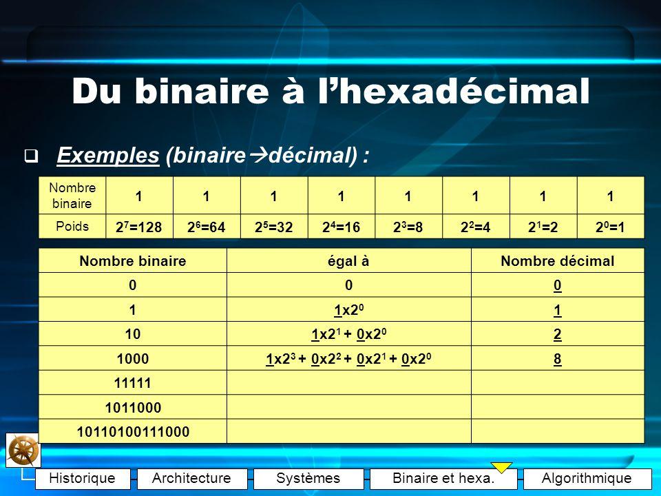 HistoriqueArchitectureSystèmesBinaire et hexa.Algorithmique Du binaire à lhexadécimal Exemples : Nombre binaire 11111111 Poids 2 7 =1282 6 =642 5 =322 4 =162 3 =82 2 =42 1 =22 0 =1 Nombre décimalégal àNombre binaire 1 7 128 8045