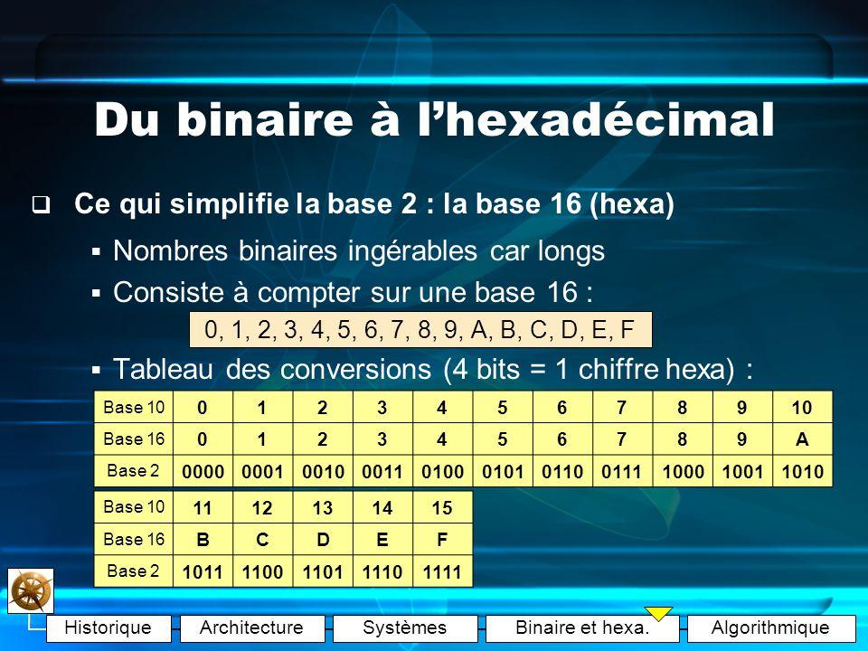 HistoriqueArchitectureSystèmesBinaire et hexa.Algorithmique Du binaire à lhexadécimal Exemples (binaire décimal) : Nombre binaire 11111111 Poids 2 7 =1282 6 =642 5 =322 4 =162 3 =82 2 =42 1 =22 0 =1 Nombre binaireégal àNombre décimal 000 11x2 0 1 101x2 1 + 0x2 0 2 10001x2 3 + 0x2 2 + 0x2 1 + 0x2 0 8 11111 1011000 10110100111000