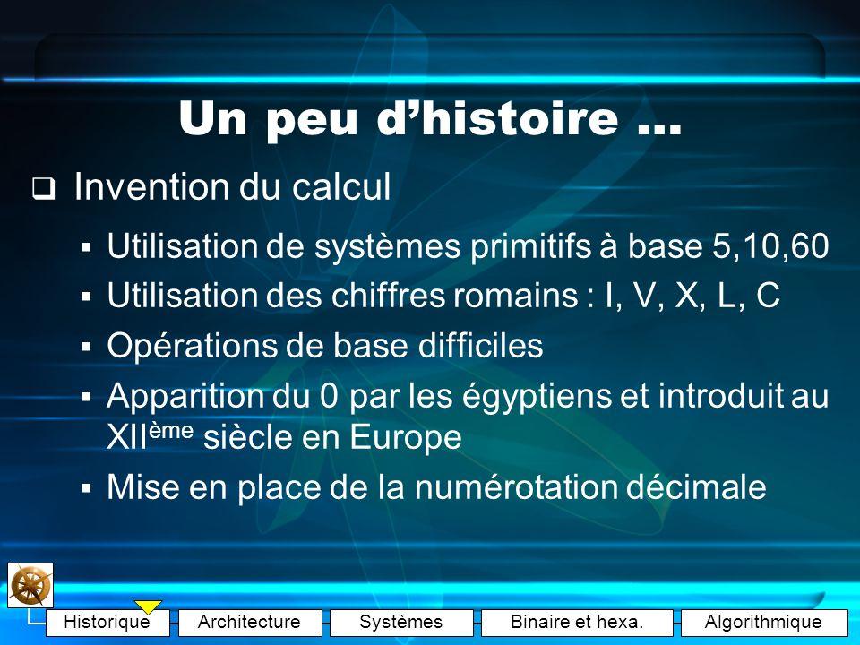 HistoriqueArchitectureSystèmesBinaire et hexa.Algorithmique Un peu dhistoire … Antiquité120016001980188919451956 126345 1.