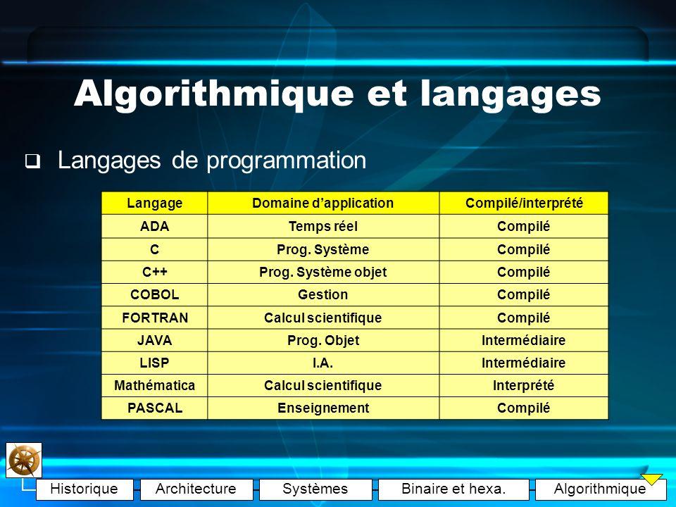 HistoriqueArchitectureSystèmesBinaire et hexa.Algorithmique Algorithmique et langages 2 catégories : langages interprétés et langages compilés Interprété : programme auxiliaire (l interpréteur) traduit les instructions Compilé : traduit une fois par un COMPILATEUR (fichier exécutable) Langage compilé : plus rapide et plus sécurisé à l exécution mais moins souple (recompilations) + Langages intermédiaires : compilation intermédiaire (applets Java)