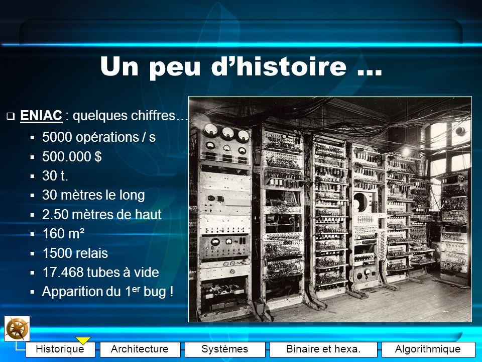 HistoriqueArchitectureSystèmesBinaire et hexa.Algorithmique Un super ordinateur Un peu dhistoire … Au XXème siècle… Cryptage/décryptage « Machine de Turing » Calculateur à cartes perforées (IBM – 1935) ENIAC (Neumann - 1945) TI invente le circuit intégré (1958 et 1 er ordinateur en 1968) 1 er super-ordinateur CRAY (1970) : 160MOS Alan Mathison TURING (1912-1954) Mathématicien anglais CRAY 2Un circuit intégré …