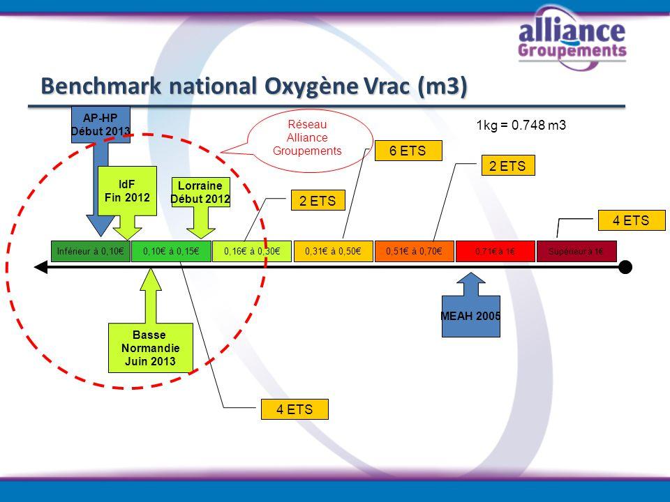 Benchmark national Oxygène Vrac (m3) Inférieur à 0,10 0,10 à 0,150,16 à 0,300,31 à 0,500,51 à 0,70 0,71 à 1Supérieur à 1 AP-HP Début 2013 Réseau Allia