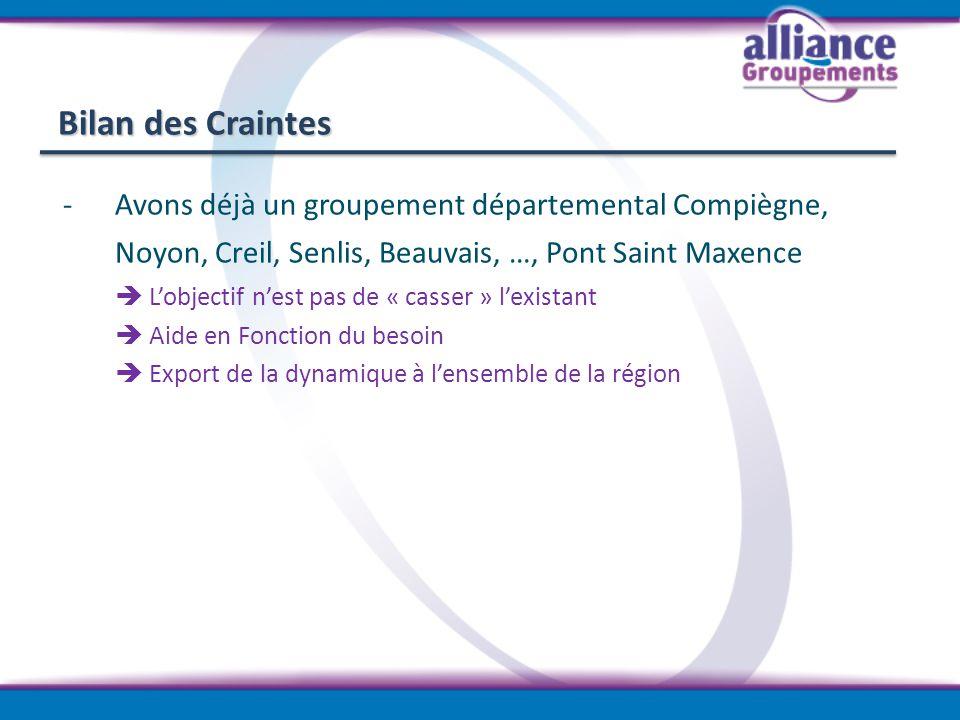 Bilan des Craintes -Avons déjà un groupement départemental Compiègne, Noyon, Creil, Senlis, Beauvais, …, Pont Saint Maxence Lobjectif nest pas de « ca