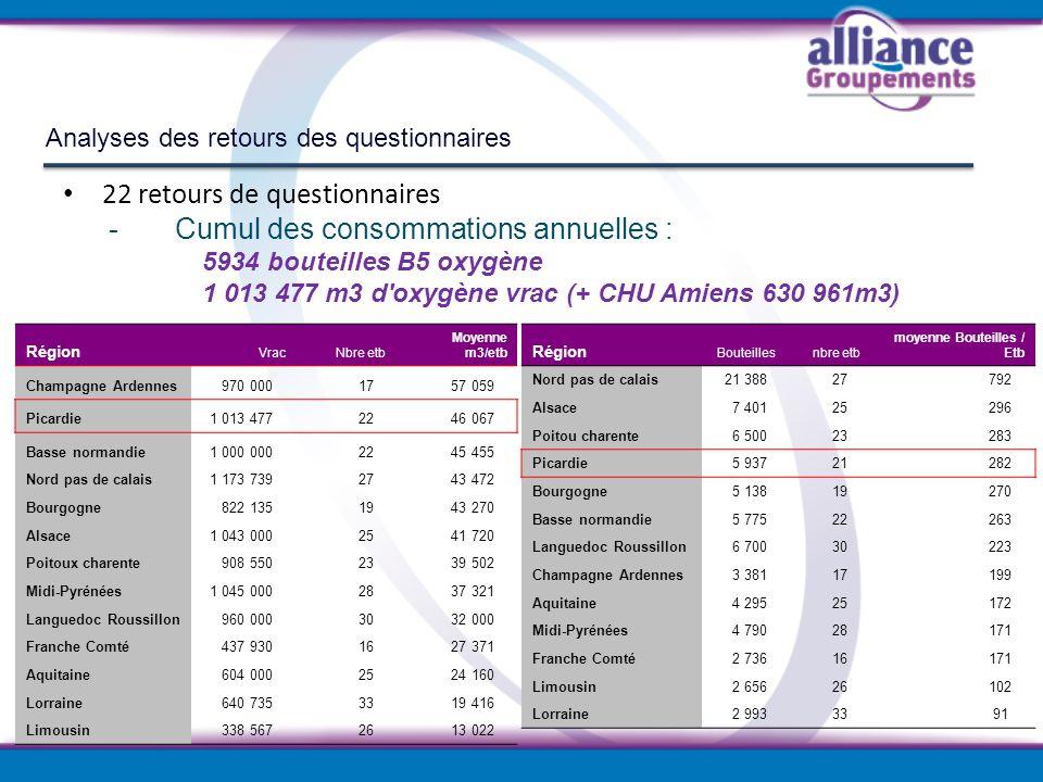 Analyses des retours des questionnaires 22 retours de questionnaires - Cumul des consommations annuelles : 5934 bouteilles B5 oxygène 1 013 477 m3 d'o