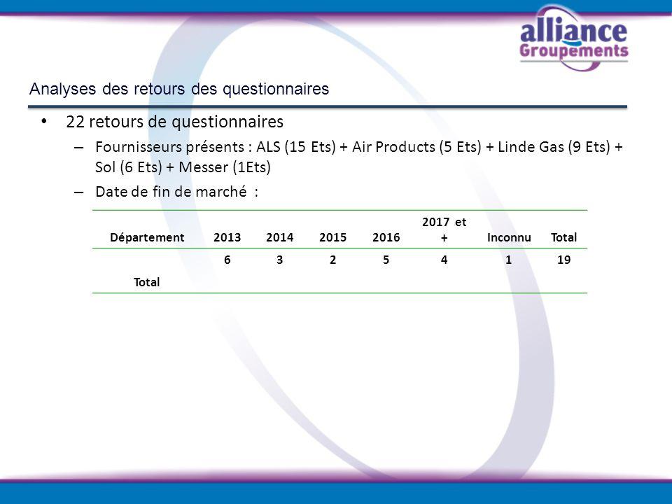 Analyses des retours des questionnaires Département2013201420152016 2017 et +InconnuTotal 63254119 Total 22 retours de questionnaires – Fournisseurs p