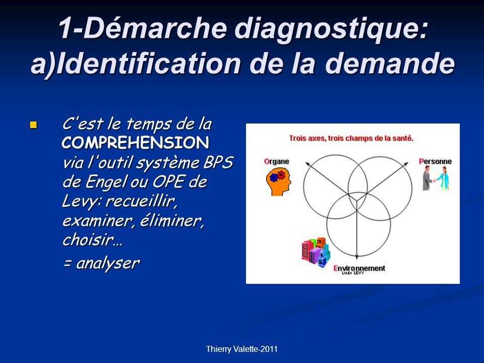 Thierry Valette-2011 1-Démarche diagnostique: a)Identification de la demande C est le temps de la COMPREHENSION via l outil système BPS de Engel ou OPE de Levy: recueillir, examiner, éliminer, choisir… C est le temps de la COMPREHENSION via l outil système BPS de Engel ou OPE de Levy: recueillir, examiner, éliminer, choisir… = analyser = analyser