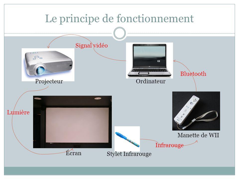 Le principe de fonctionnement Projecteur Écran Stylet Infrarouge Ordinateur Manette de WII Signal vidéo Lumière Infrarouge Bluetooth
