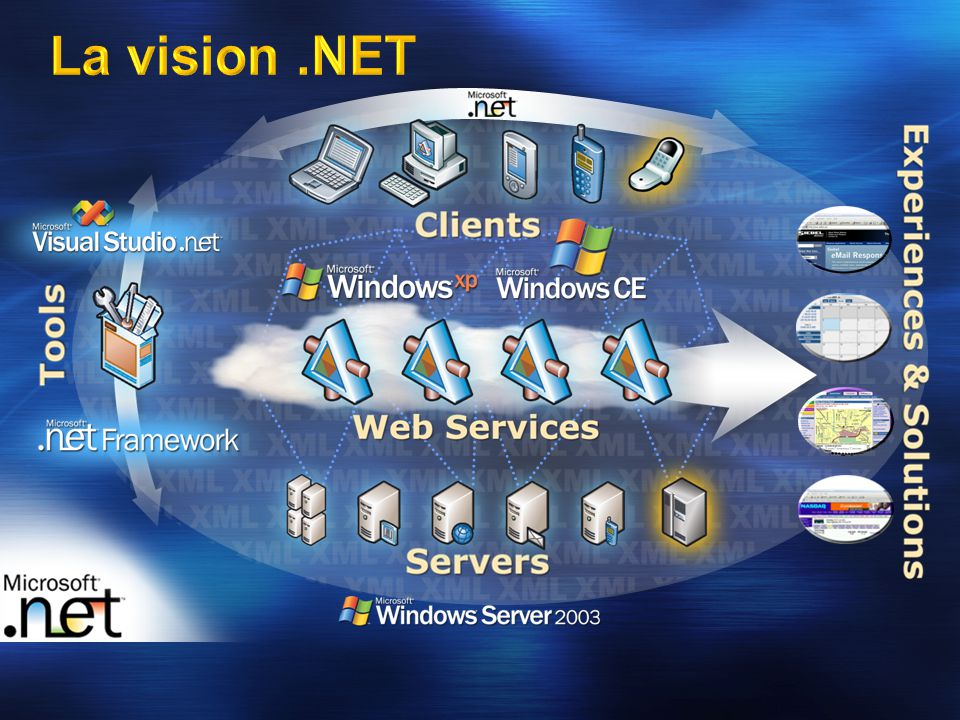 Microsoft.NET : les points essentiels Visual Studio 2005 Les XML Web Services Accès aux données et ADO.NET Les applications Web et ASP.NET