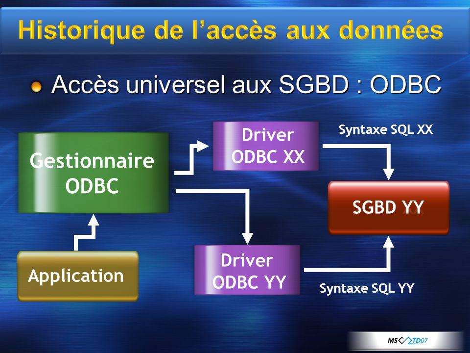 Accès universel aux SGBD : ODBC SGBD XX Application Syntaxe SQL XX Gestionnaire ODBC Driver ODBC XX SGBD YY Syntaxe SQL YY Driver ODBC YY