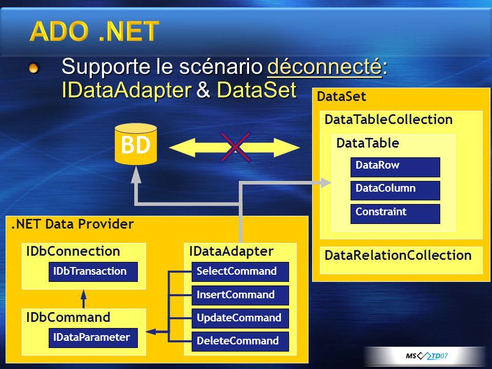 .NET Data Provider IDbConnection IDbTransaction IDbCommand IDataParameter IDataAdapter SelectCommand InsertCommand UpdateCommand DeleteCommand Supporte le scénario déconnecté: IDataAdapter & DataSet BD DataSet DataTableCollection DataTable DataRow DataColumn Constraint DataRelationCollection