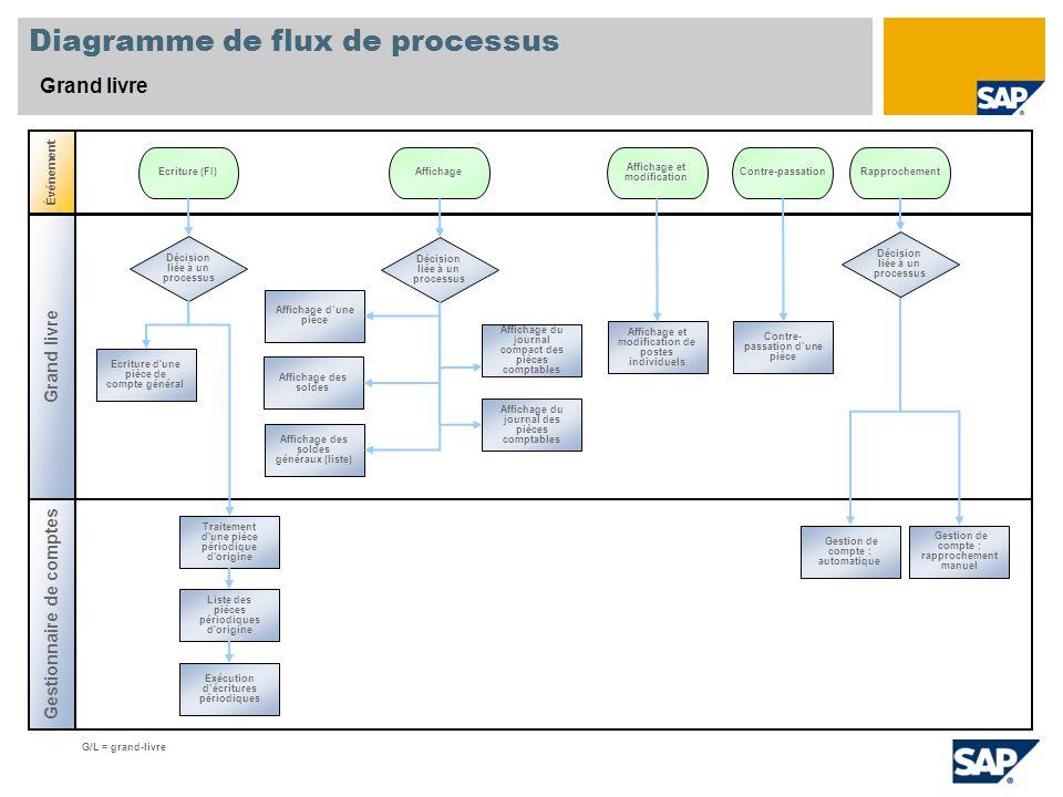 Diagramme de flux de processus Grand livre Gestionnaire de comptes Événement G/L = grand-livre Décision liée à un processus Ecriture (FI)Contre-passat