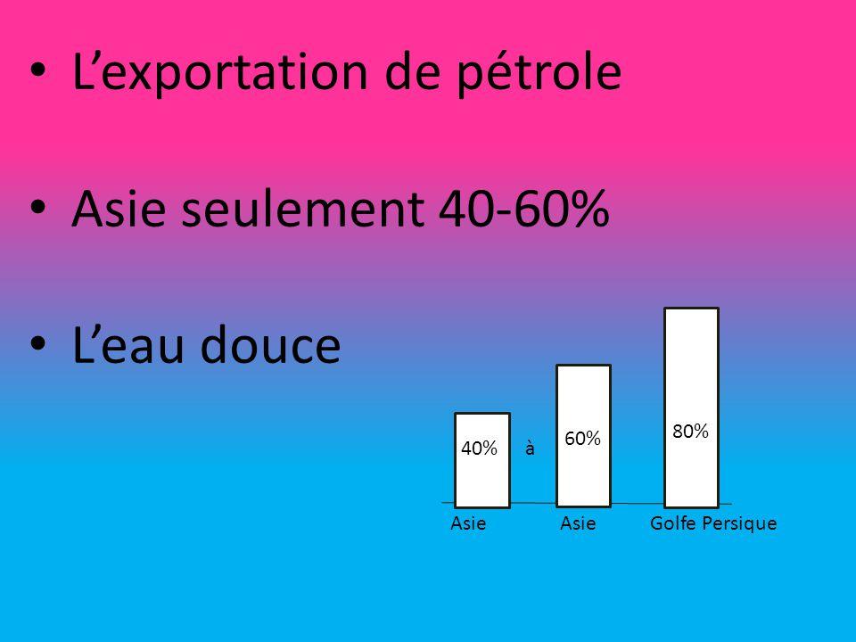Extractions et production des ressources Le transport La mer Raffinerie et le terminal pétrolier Espace naturel Réserves de pétrole Il y a beaucoup de pays qui dépend sur les territoires énergétique.