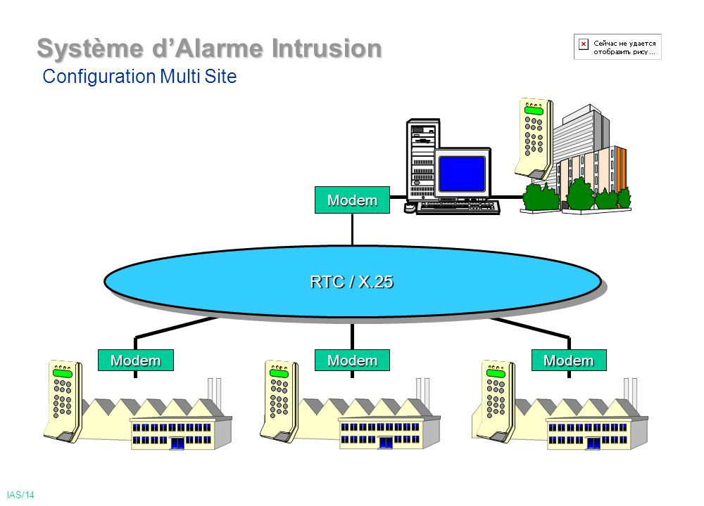 Système dAlarme Intrusion Modem RTC / X.25 Configuration Multi Site ModemModemModem IAS/14