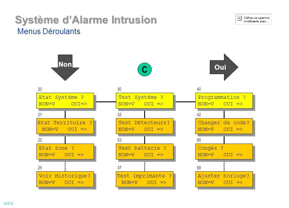 Système dAlarme Intrusion Test Système .NON=V OUI => Test Système .