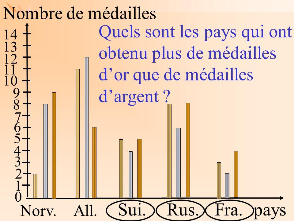 Les mathématiques autrement Nombre de médailles pays Norv.All. Sui.Rus.Fra. 1 2 3 4 5 6 7 8 9 10 11 12 13 14 Quels sont les pays qui ont obtenu plus d