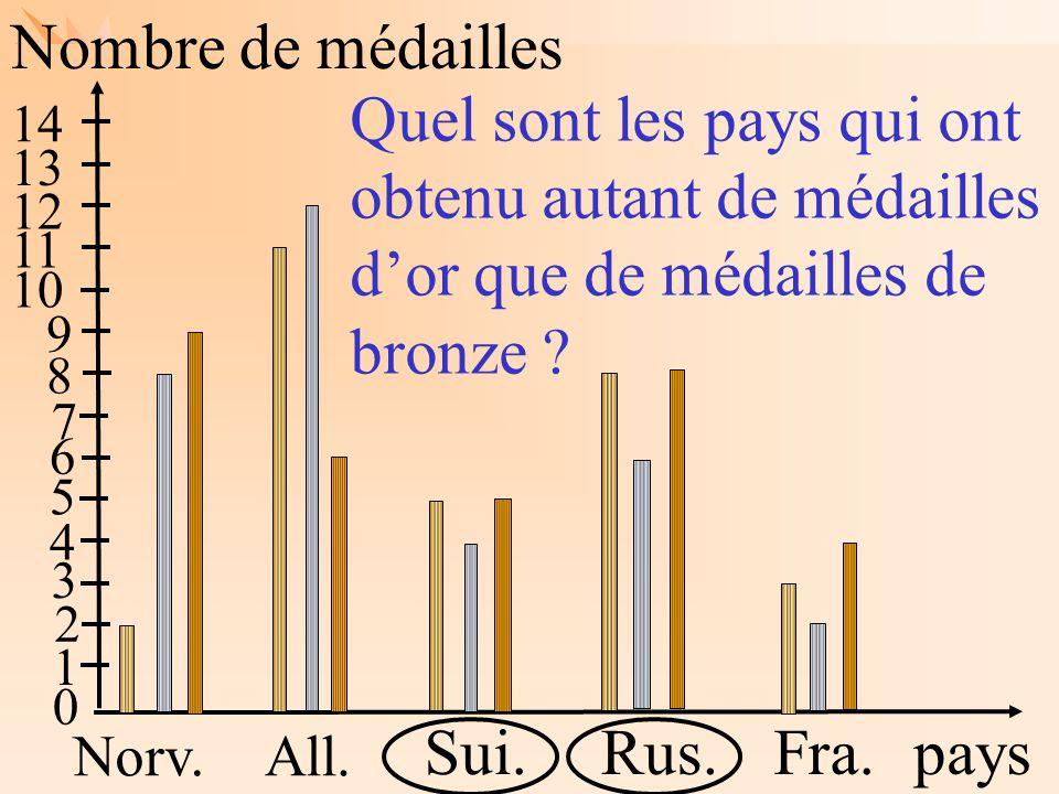 Les mathématiques autrement Nombre de médailles pays Norv.All. Sui.Rus.Fra. 1 2 3 4 5 6 7 8 9 10 11 12 13 14 Quel sont les pays qui ont obtenu autant