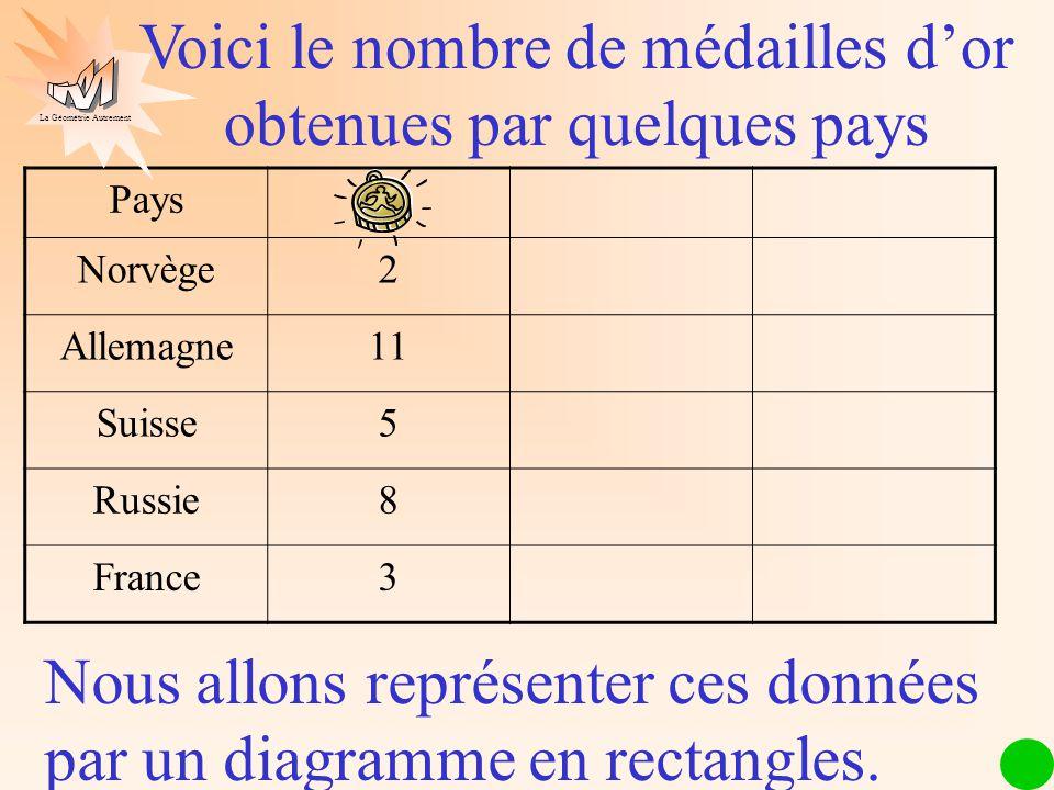Les mathématiques autrement Pays Norvège2 Allemagne11 Suisse5 Russie8 France3 Voici le nombre de médailles dor obtenues par quelques pays Nous allons