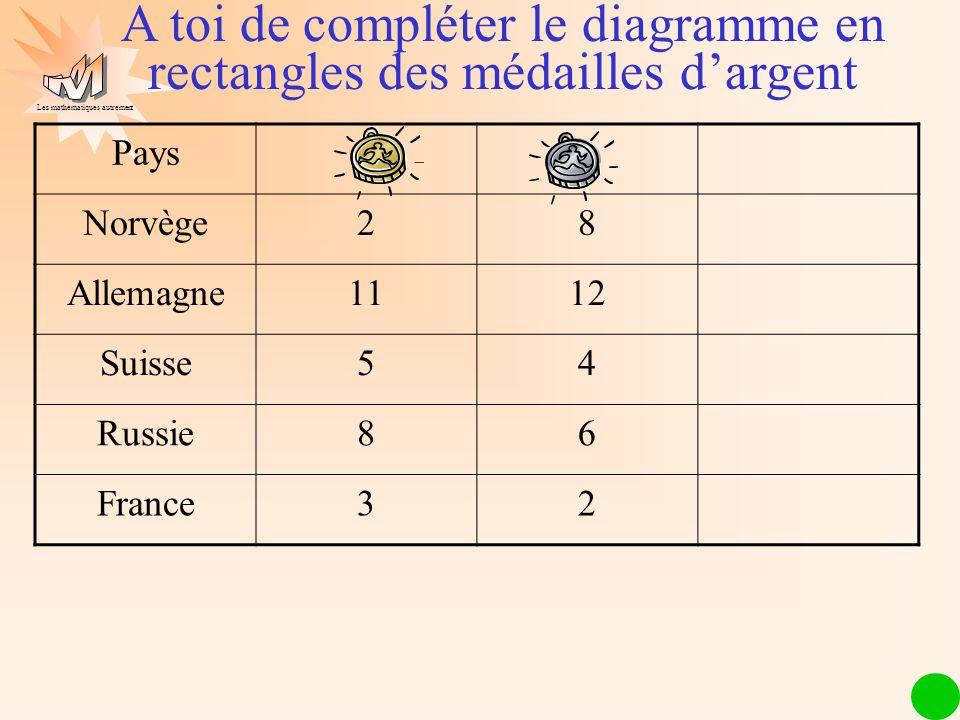 Les mathématiques autrement Pays Norvège28 Allemagne1112 Suisse54 Russie86 France32 A toi de compléter le diagramme en rectangles des médailles dargen