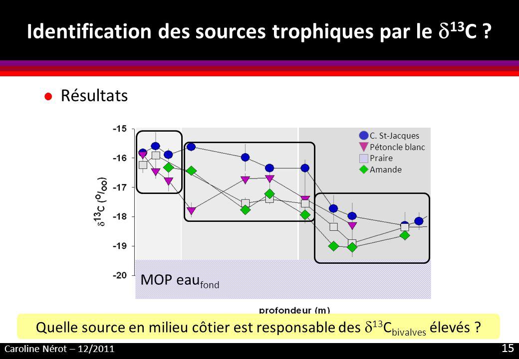 Caroline Nérot – 12/2011 15 Identification des sources trophiques par le 13 C ? l Résultats RadeMer dIroiseLarge MOP eau fond Quelle source en milieu