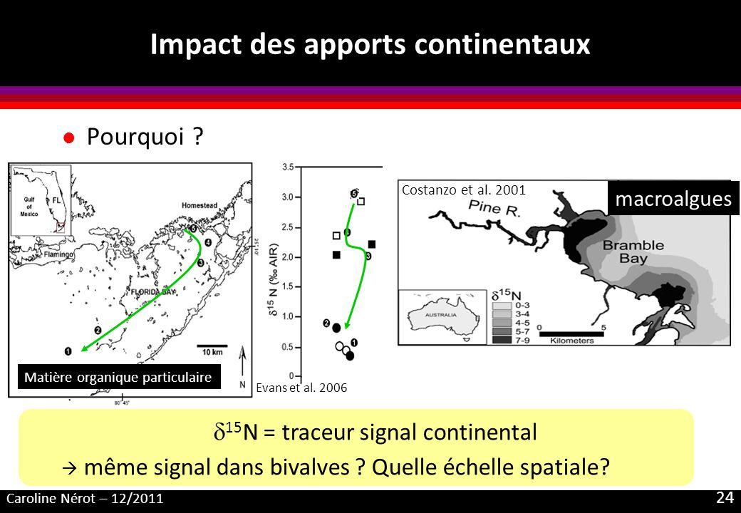 Caroline Nérot – 12/2011 24 l Pourquoi ? Impact des apports continentaux Costanzo et al. 2001 macroalgues 15 N = traceur signal continental même signa