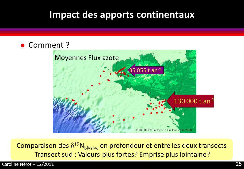 Caroline Nérot – 12/2011 25 l Comment ? Impact des apports continentaux 130 000 t.an -1 35 055 t.an -1 Moyennes Flux azote 2004, DIREN Bretagne + Guil