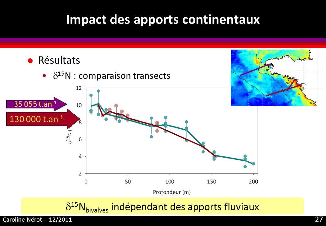 Caroline Nérot – 12/2011 27 Impact des apports continentaux l Résultats 15 N : comparaison transects 15 N bivalves indépendant des apports fluviaux 130 000 t.an -1 35 055 t.an -1