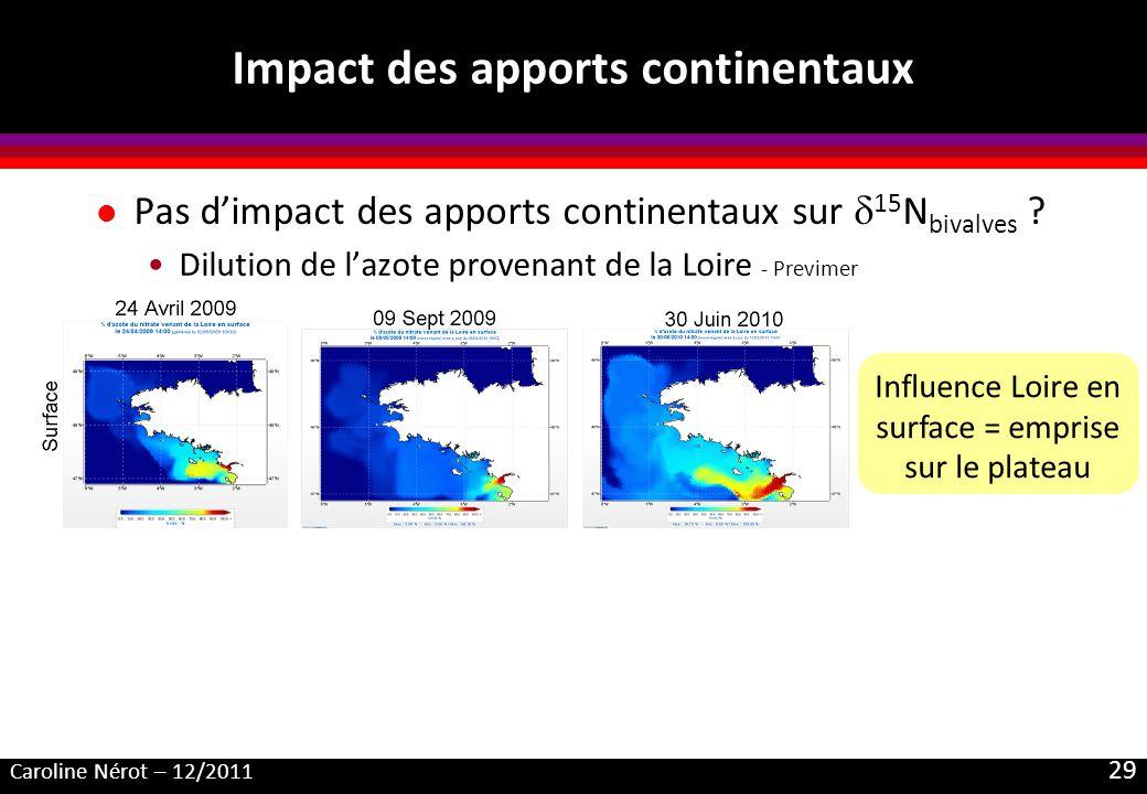 Caroline Nérot – 12/2011 29 Impact des apports continentaux l Pas dimpact des apports continentaux sur 15 N bivalves ? Dilution de lazote provenant de