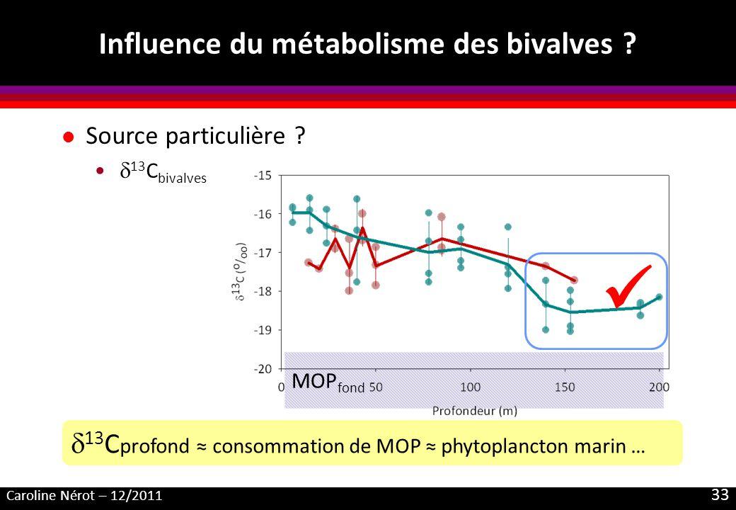 Caroline Nérot – 12/2011 33 MOP fond Influence du métabolisme des bivalves ? l Source particulière ? 13 C bivalves 13 C profond consommation de MOP ph