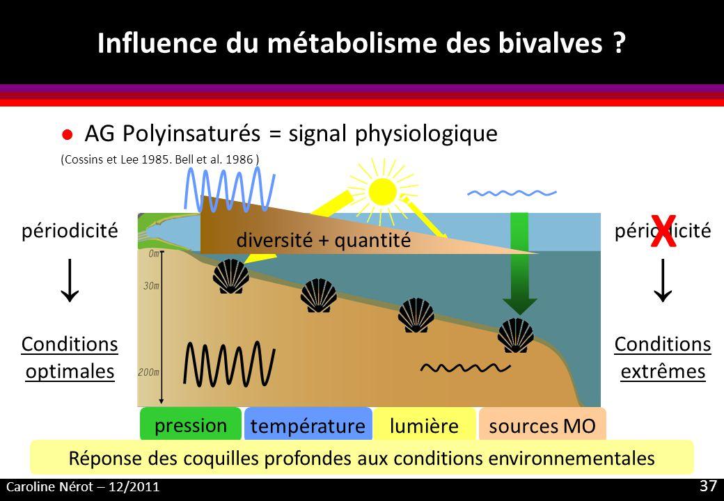 Caroline Nérot – 12/2011 37 Influence du métabolisme des bivalves ? l AG Polyinsaturés = signal physiologique (Cossins et Lee 1985. Bell et al. 1986 )