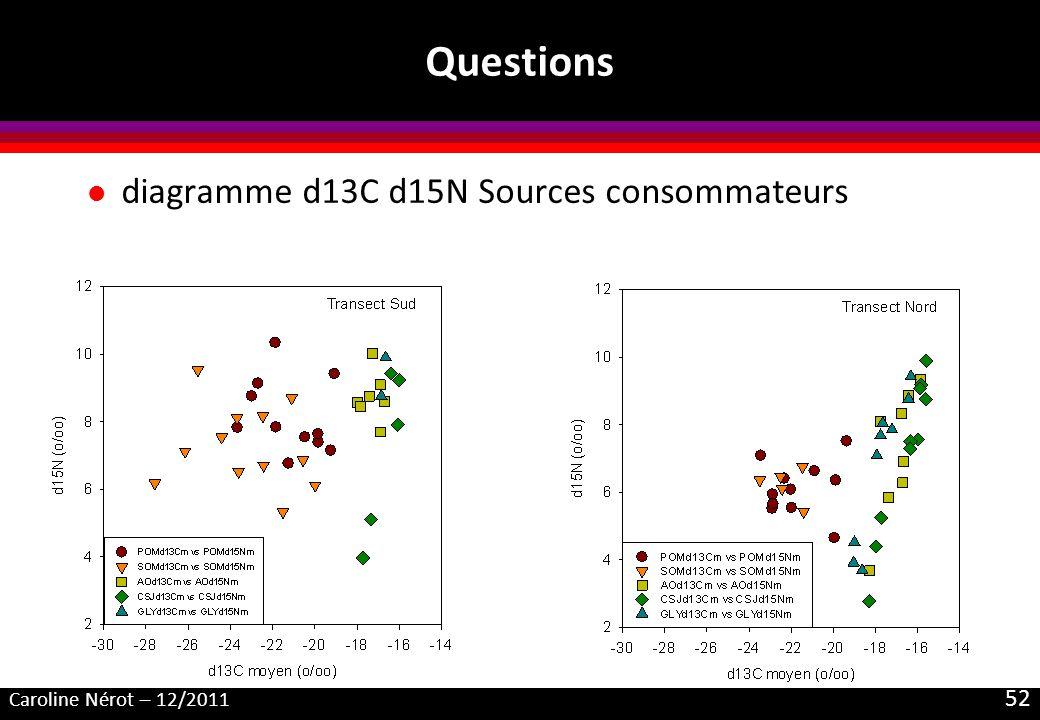 Caroline Nérot – 12/2011 52 Questions l diagramme d13C d15N Sources consommateurs