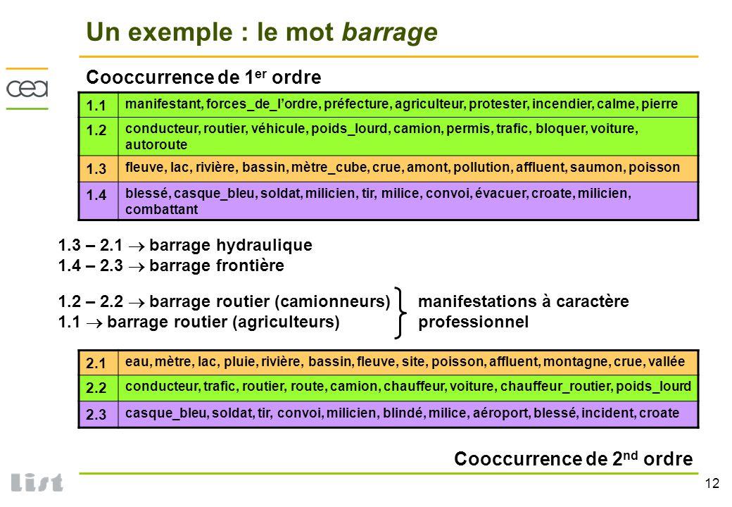 12 Un exemple : le mot barrage 1.1 manifestant, forces_de_lordre, préfecture, agriculteur, protester, incendier, calme, pierre 1.2 conducteur, routier
