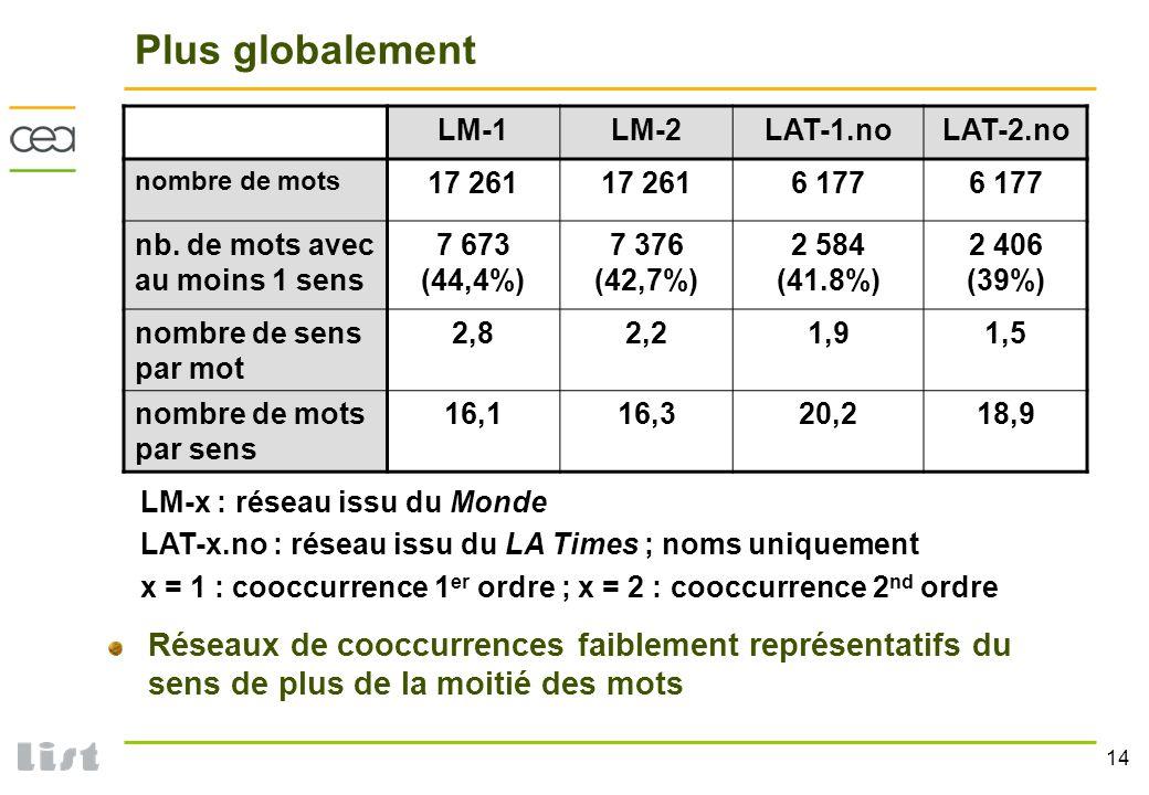 14 Plus globalement Réseaux de cooccurrences faiblement représentatifs du sens de plus de la moitié des mots LM-1LM-2LAT-1.noLAT-2.no nombre de mots 1