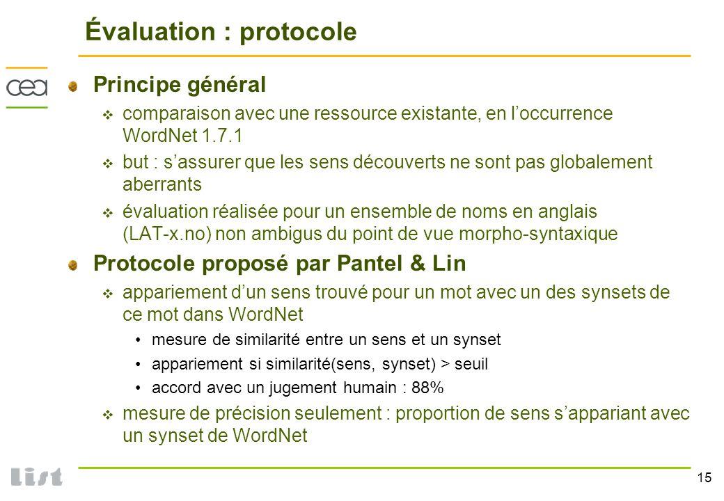 15 Évaluation : protocole Principe général comparaison avec une ressource existante, en loccurrence WordNet 1.7.1 but : sassurer que les sens découver