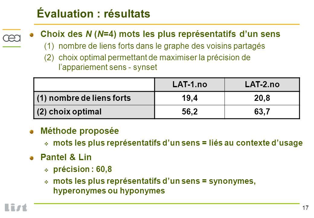 17 Évaluation : résultats Choix des N (N=4) mots les plus représentatifs dun sens (1)nombre de liens forts dans le graphe des voisins partagés (2) cho