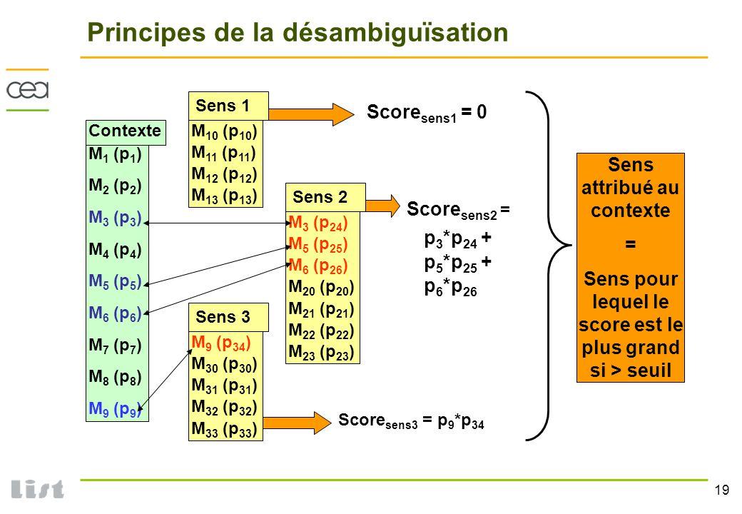 19 Principes de la désambiguïsation M 1 (p 1 ) M 2 (p 2 ) M 3 (p 3 ) M 4 (p 4 ) M 5 (p 5 ) M 6 (p 6 ) M 7 (p 7 ) M 8 (p 8 ) M 9 (p 9 ) M 3 (p 24 ) M 5