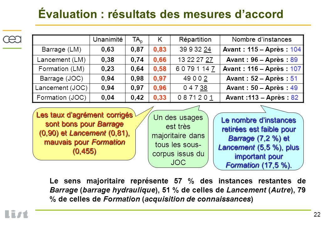 22 Évaluation : résultats des mesures daccord Le sens majoritaire représente 57 % des instances restantes de Barrage (barrage hydraulique), 51 % de ce