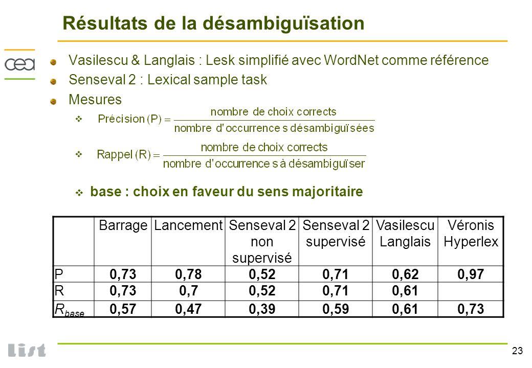 23 Résultats de la désambiguïsation Vasilescu & Langlais : Lesk simplifié avec WordNet comme référence Senseval 2 : Lexical sample task Mesures base :