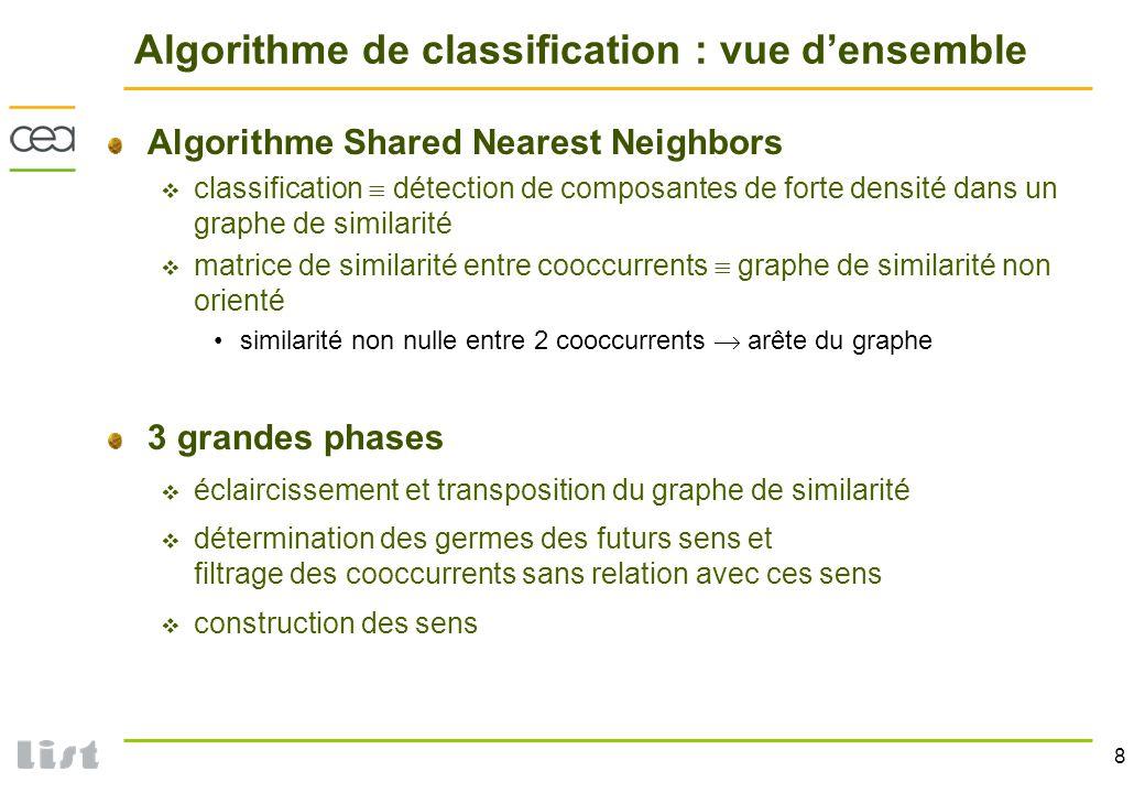 8 Algorithme de classification : vue densemble Algorithme Shared Nearest Neighbors classification détection de composantes de forte densité dans un gr