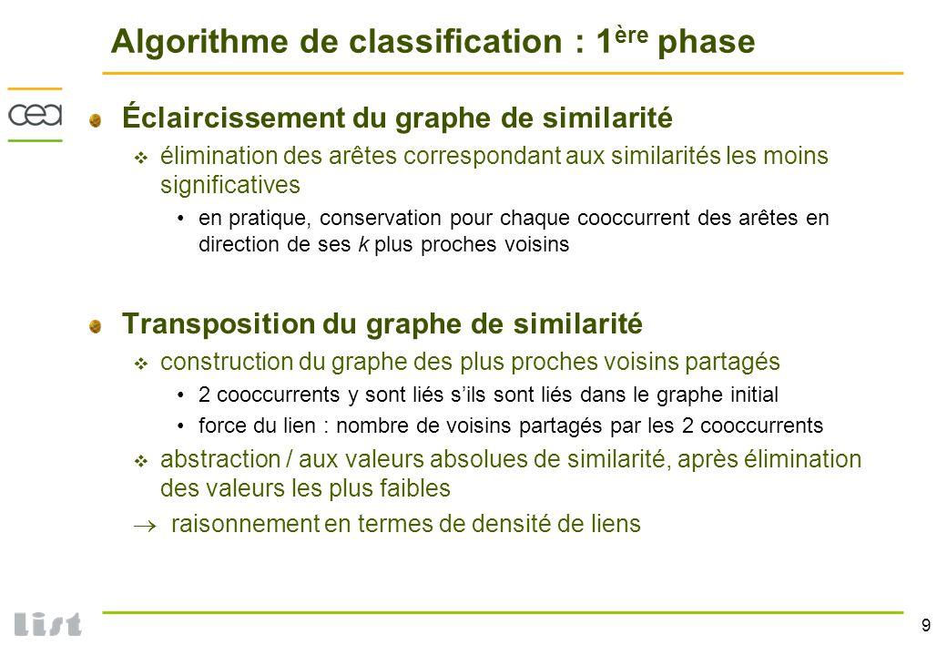 9 Algorithme de classification : 1 ère phase Éclaircissement du graphe de similarité élimination des arêtes correspondant aux similarités les moins si