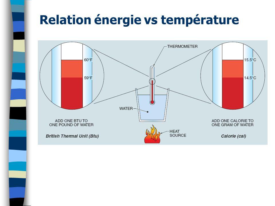 Relation énergie vs température