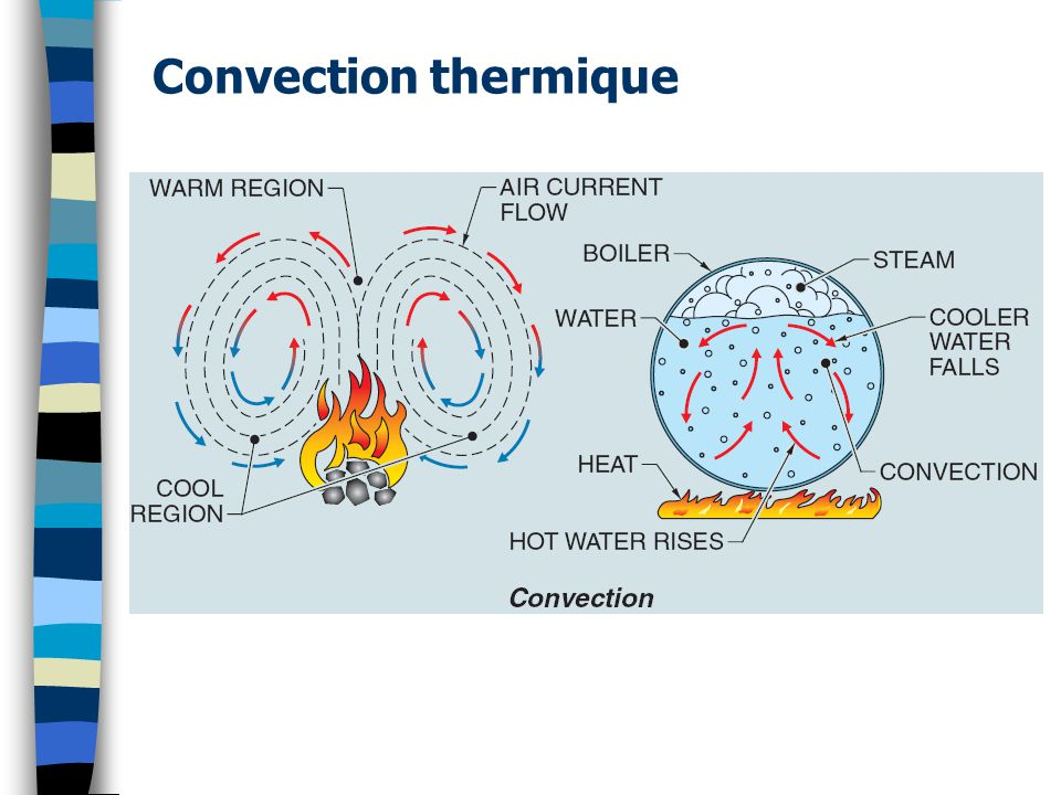 Convection thermique