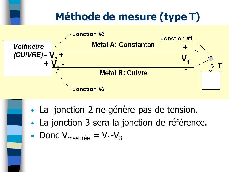 Méthode de mesure (type T) La jonction 2 ne génère pas de tension. La jonction 3 sera la jonction de référence. Donc V mesurée = V 1 -V 3