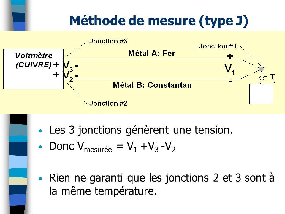 Méthode de mesure (type J) Les 3 jonctions génèrent une tension. Donc V mesurée = V 1 +V 3 -V 2 Rien ne garanti que les jonctions 2 et 3 sont à la mêm