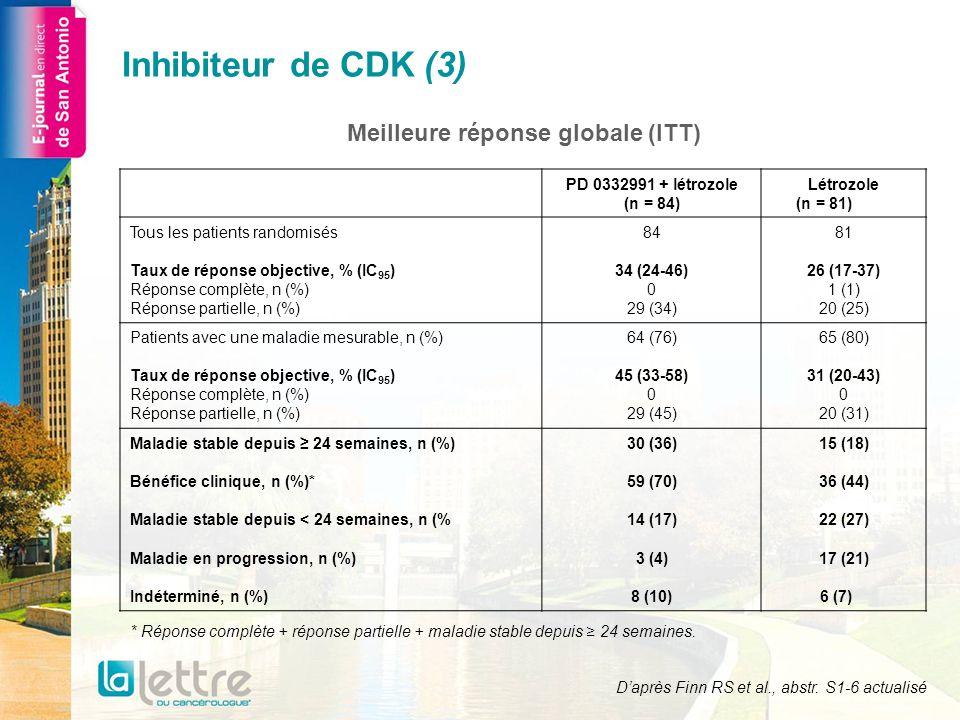 Meilleure réponse globale (ITT) PD 0332991 + létrozole (n = 84) Létrozole (n = 81) Tous les patients randomisés Taux de réponse objective, % (IC 95 )
