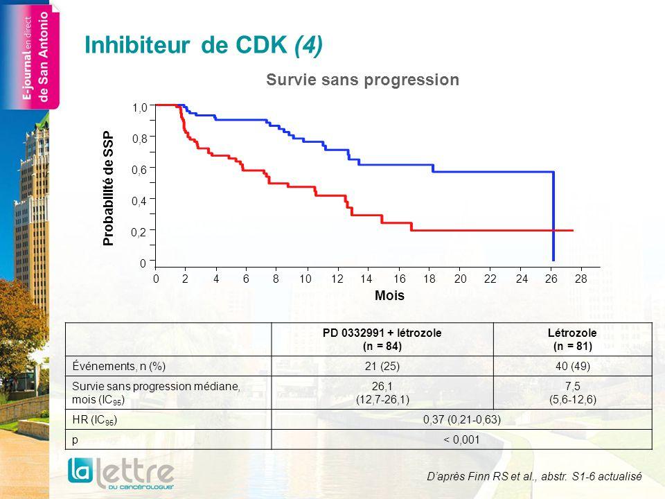 Survie sans progression PD 0332991 + létrozole (n = 84) Létrozole (n = 81) Événements, n (%)21 (25)40 (49) Survie sans progression médiane, mois (IC 9