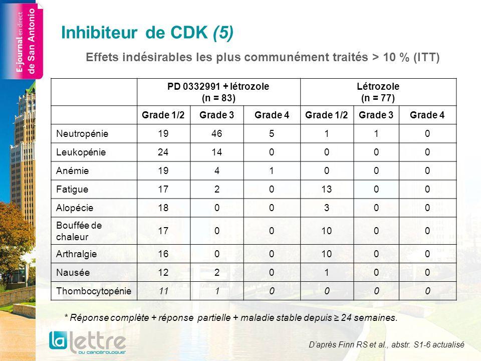 Effets indésirables les plus communément traités > 10 % (ITT) PD 0332991 + létrozole (n = 83) Létrozole (n = 77) Grade 1/2Grade 3Grade 4Grade 1/2Grade