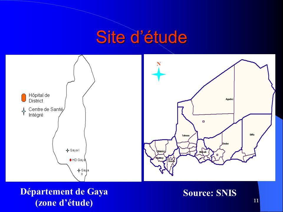 11 Site détude Hôpital de District Centre de Santé Intégré HD Gaya Gaya I Gaya II N N N Département de Gaya (zone détude) Source: SNIS